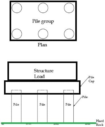 Pile Foundation Arrangement – Superstructure, Pile Cap and Piles