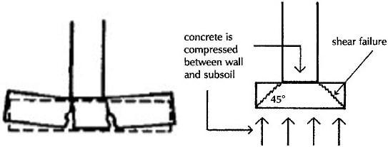 bending-shear-failure-strip-foundation