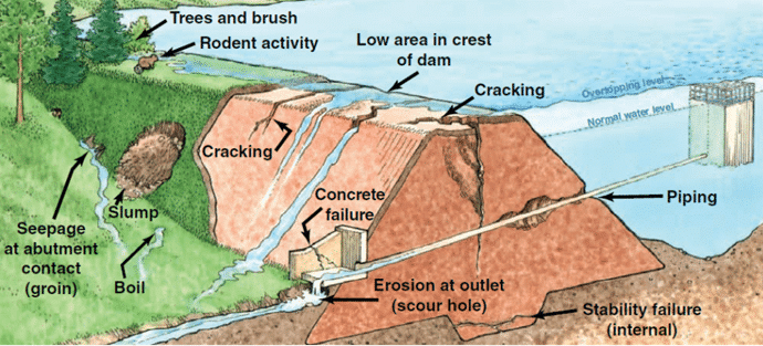 Causes of Failures of Dam Structures