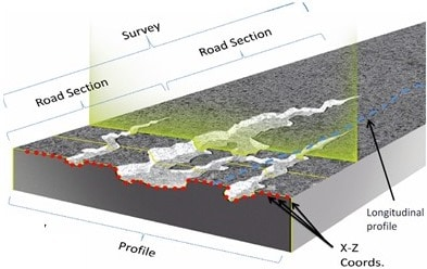 Pavement Profile - Crack Detection