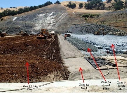 Materials for Dam Construction