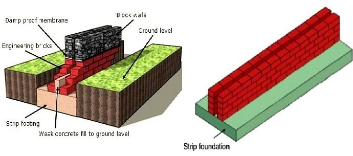 f9f42e3939 What are the Thickness Requirements of Strip Foundations  - Orazio.it