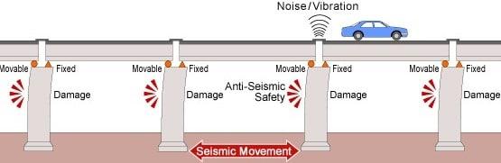 Seismic Loads on Bridge Structure