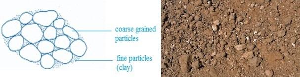 Coarse Grained Skeleton Soil Structure