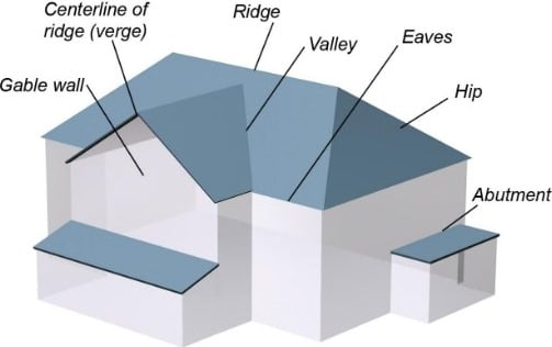 Components of a Pitched Roof