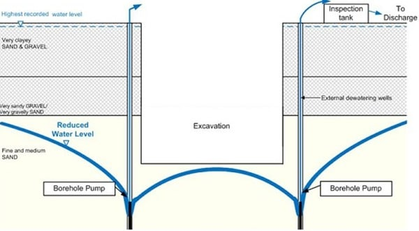 Dewatering Plan for Excavations