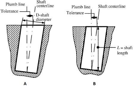 Tolerances for Concrete Foundation Construction as per ACI