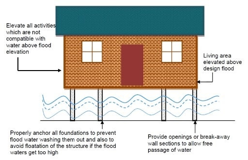 Foundation Requirements of Flood Resistant Structures