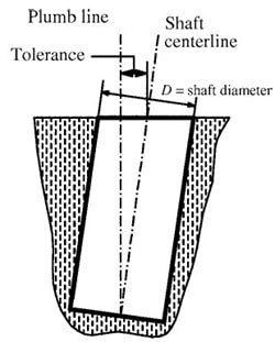 Horizontal Deviation of Top Drilled Pier