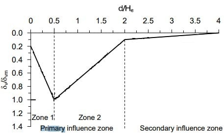 Distribution of influence zone settlement curve