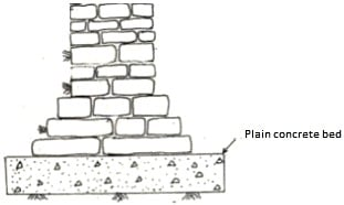 Plain concrete at the bottom of stone masonry footing