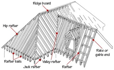 24 Different Components Used For Pitched Roof Construction