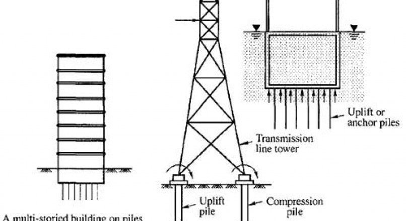Tensile Piles or Uplift Piles – Piles Under Tension – Analysis and Design