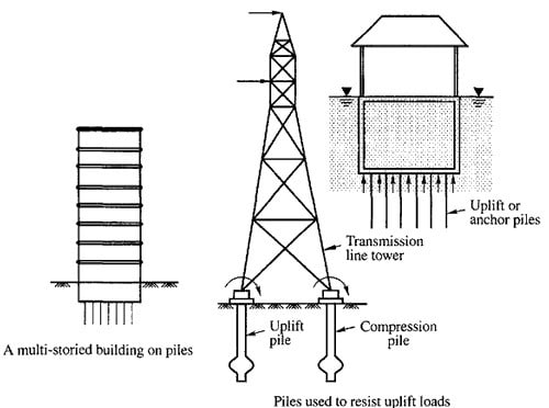 Tension Piles Under Uplift Forces