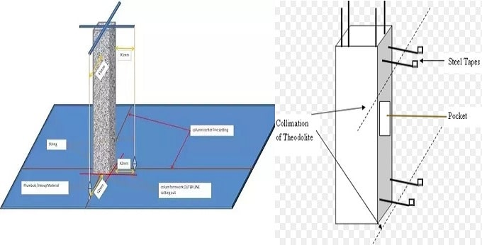 Methods to Check Verticality of Structure during Building Construction
