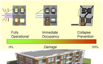 Performance levels of buildings against earthquakes