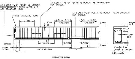 Typical reinforcement details of perimeter beams