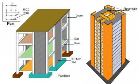shear walls system