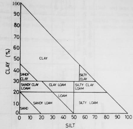 Biểu đồ tam giác vuông