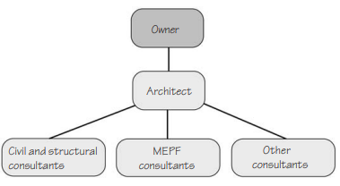 Members of a Typical building design team