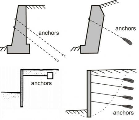 Different configuration for anchored retaining wall