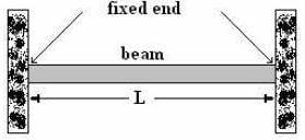 Fixed beam