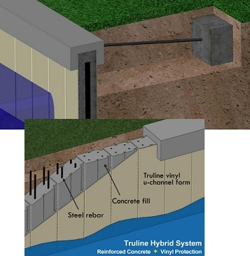 Retaining Wall Types Materials Economy And Applications