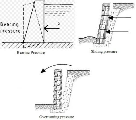Pressure acting on gravity retaining wall