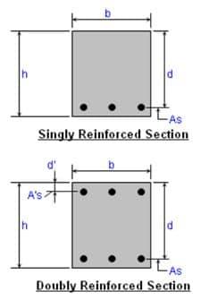 Rectangular Reinforced concrete beam