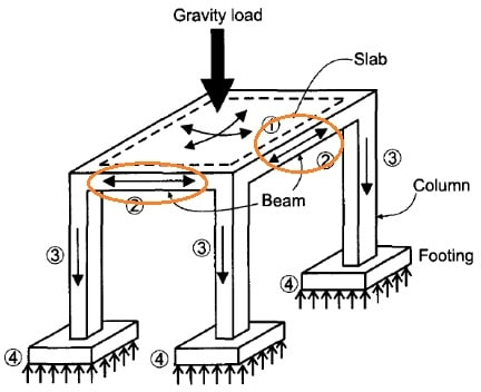 Transfer loads from beams to column
