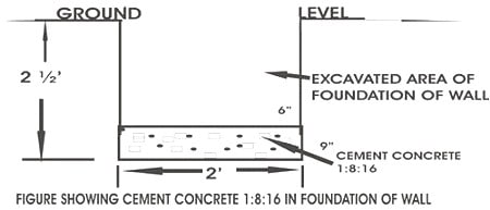 Concrete in foundation