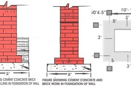 Construction of Foundation – Depth, Width, Layout and Excavation