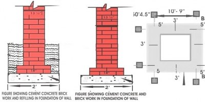 Construction Of Foundation Depth Width Layout And
