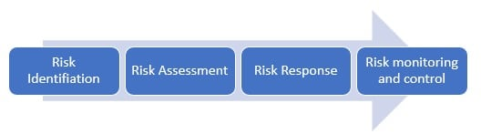 Risk Management Process in Construction Project