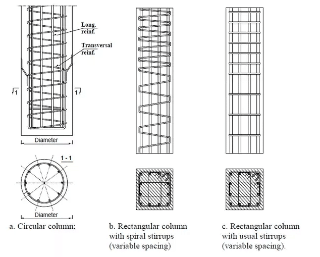 Helical Reinforcement and Lateral Ties in Column