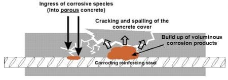 Mechanism of Spalling in Reinforced Concrete Slab Due to Steel Corrosion