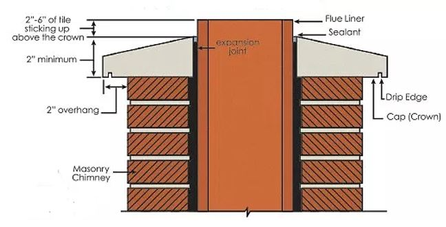 Chimney Crown Specifications