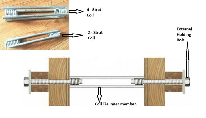 Types of Form Ties Used in Formwork