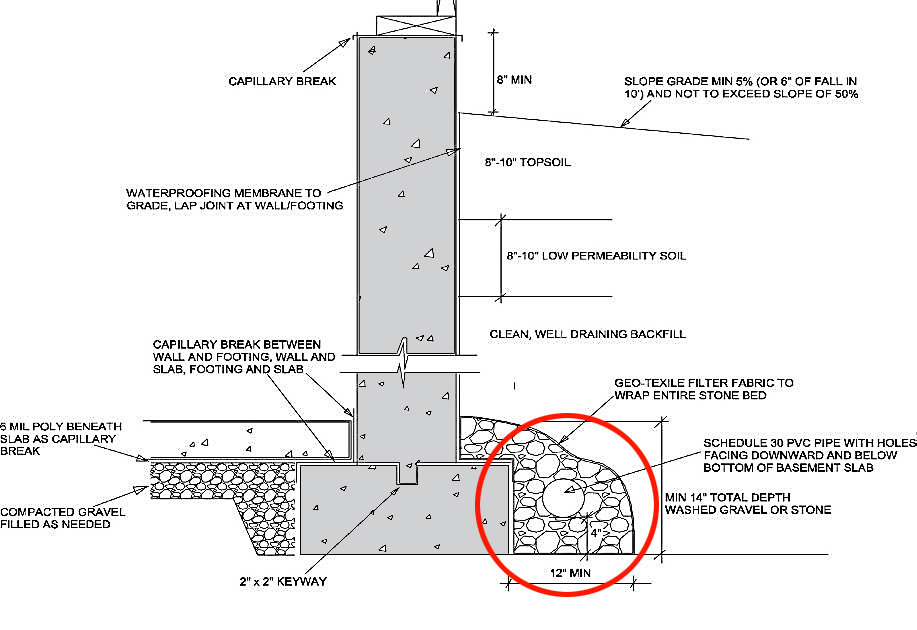 Foundation Drain Components Working And Design