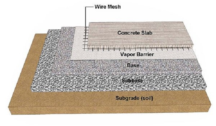 Subgrade And Subbase For Concrete Slabs The Constructor