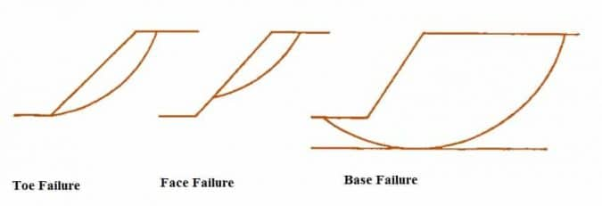 Types of Rotational Failures
