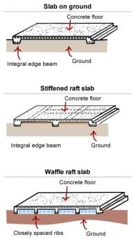 Concrete Slab Types - Construction, Cost, and Applications