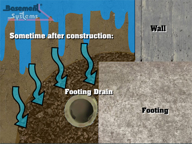 Foundation Drain - Orazio it