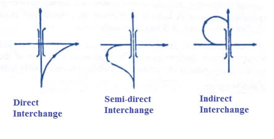 Types of Interchange Ramps