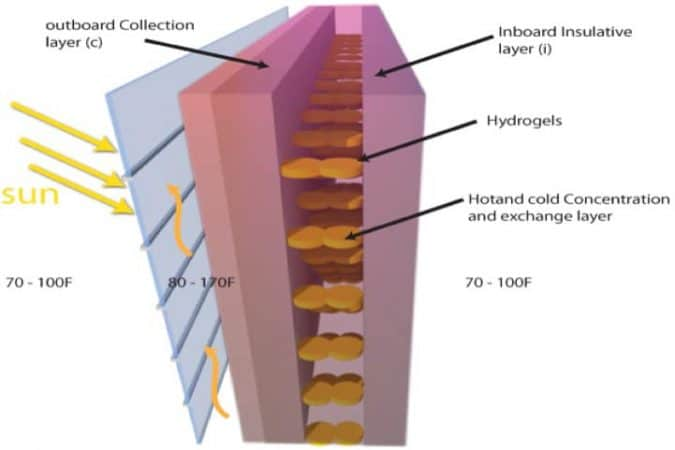 Layered Hydrogel between Wall Panels