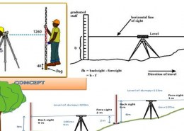 What is height of instrument and Rise & fall method of levelling?