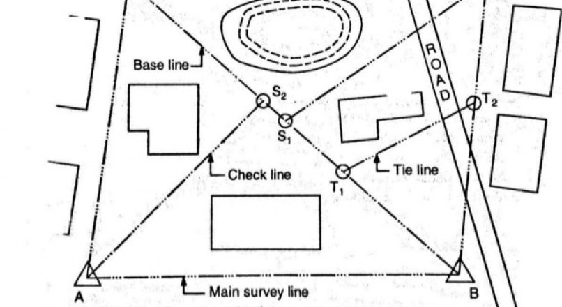 Chain Survey – Procedure, Applicability, Survey Stations and Their Selection