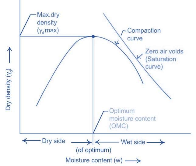 Compaction Curve