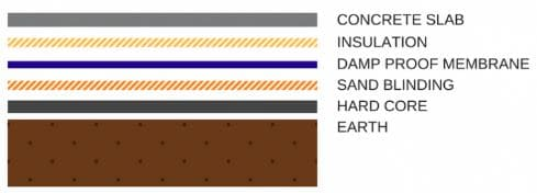 Damp Proof Concrete Slab
