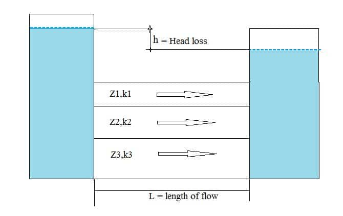 Flow Parallel to Bedding Planes